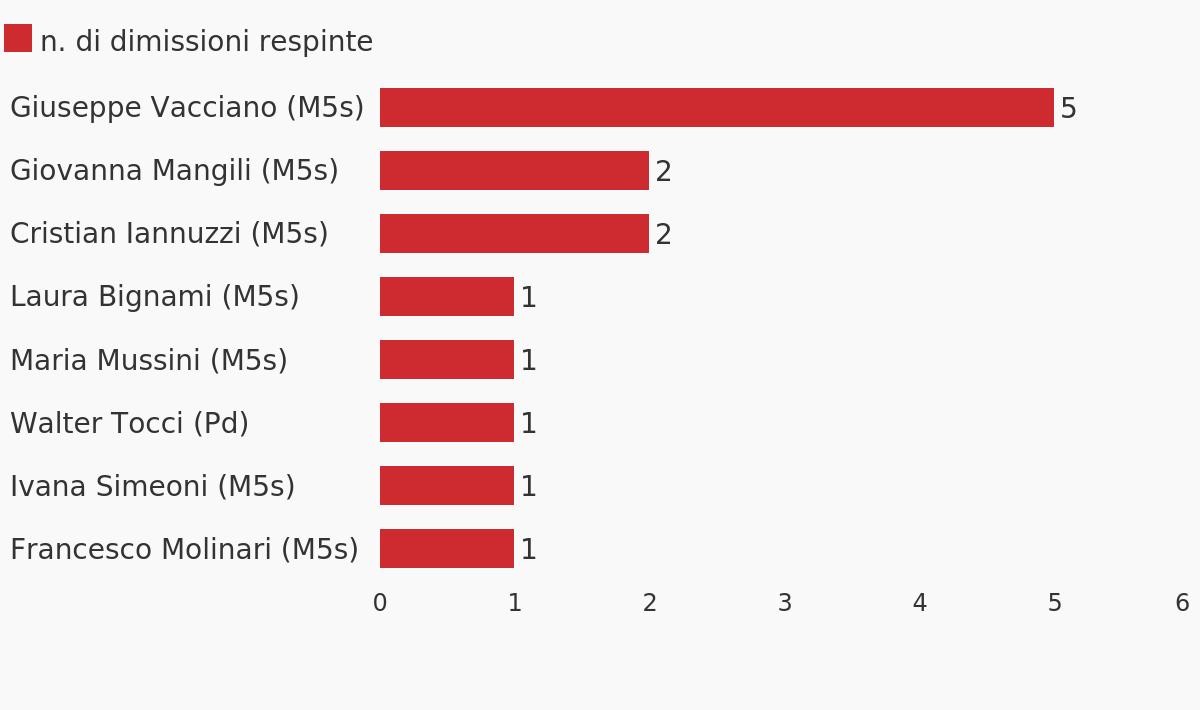 Perch per gli eletti 5 stelle sar difficile dimettersi for Numero parlamentari 5 stelle