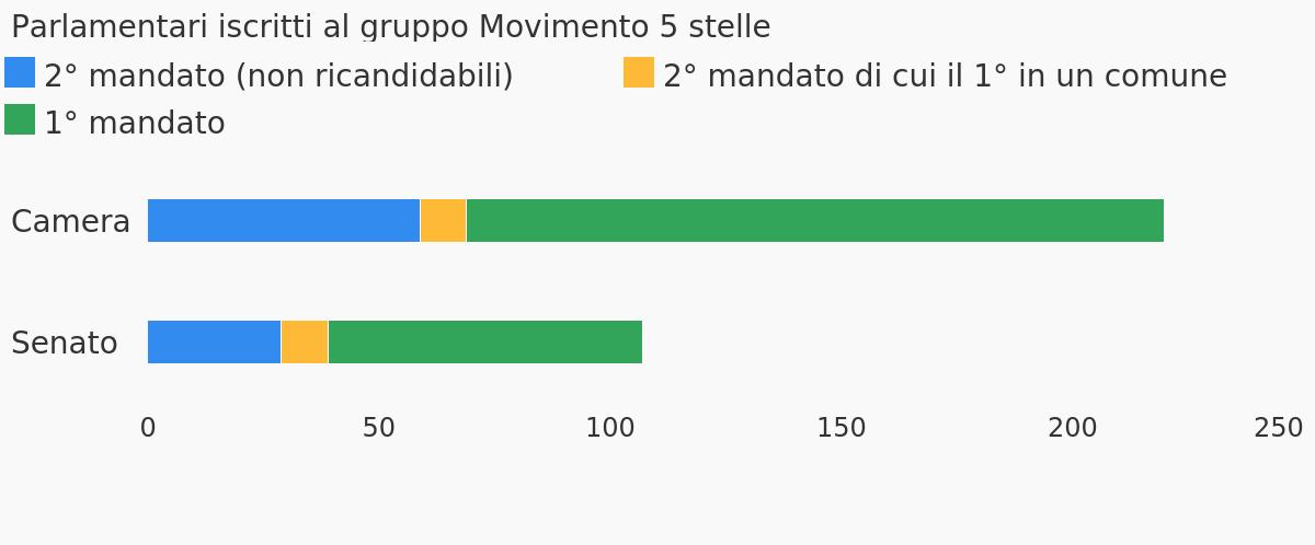 L 39 abolizione del limite dei due mandati nel movimento 5 for Numero deputati